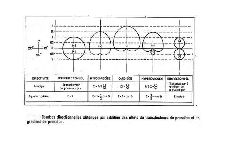 4amicrosdiagrammespolaires.jpg
