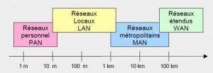 Les réseaux, principes fondamentaux LAN-WAN-300x103