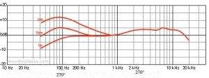 Courbe de réponse en fréquence effet proximité